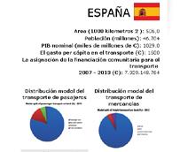 España se sitúa en la mitad de la tabla del ránking de indicadores del transporte de la Unión Europea