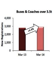 Las matriculaciones de autobuses y autocares caen un 7% en España en un contexto de crecimiento europeo