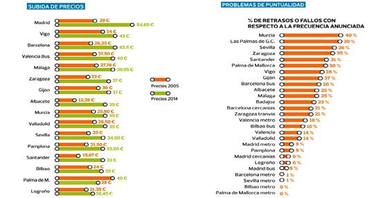 Un estudio de la OCU en 18 ciudades revela que el transporte público urbano en España es 'peor y más caro'