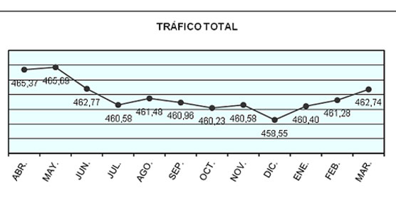El tráfico portuario recupera progresivamente la senda del crecimiento, según el Ministerio de Fomento
