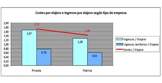 El coste de personal en las empresas públicas es 10 puntos superior al de las privadas, según el estudio actualizado de TU