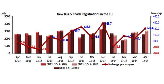 3.080 autobuses y autocares matriculados en abril en la UE, con un crecimiento para España del 31,7%