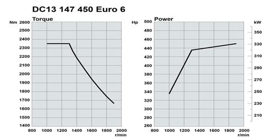 Scania amplía su oferta de motores Euro6 con uno de 450 caballos en dos versiones de 13 litros con SCR