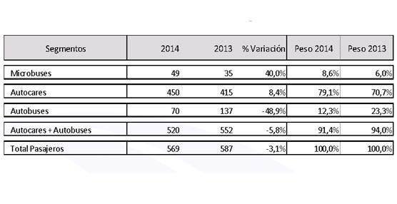Las matriculaciones de autobuses y autocares caen un 3,1% en el acumulado del año, según cifras de Aniacam