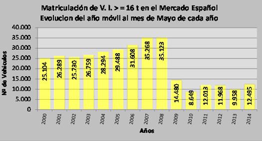 Aniacam registra un crecimiento del 35% en el mercado de industriales en mayo a la espera de planes de ayuda