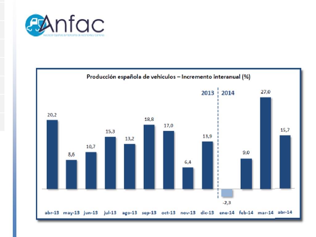 Los vehículos industriales crecen casi un 16% ylos autobuses caee un 10% en mayo, según datos de Anfac