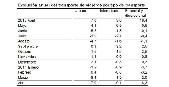 Los usuarios del transporte público caen un 5,3% en abril respecto a 2013, por efecto de la Semana Santa