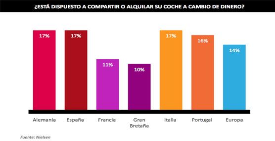 Un 17% de los españoles se muestra dispuesto a compartir su vehículo a cambio de una contraprestación económica