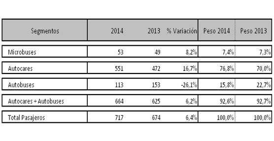 Las matriculaciones de autobuses y autocares casi duplican en junio el registro del año anterior