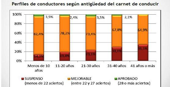 Sólo un 2,8% de los conductores españoles aprobaría el test de Tráfico a los aspirantes a obtener el carné