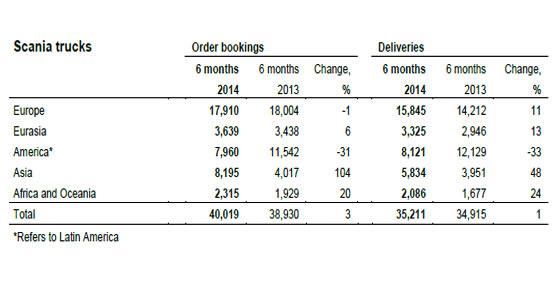 Scania aumenta sus beneficios un 8% tras el primer semestre, superando los 460 millones de euros