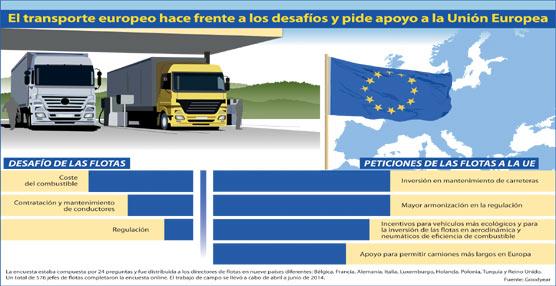 Goodyear reclama colaboración sectorial para ayudar a las flotas a invertir en un transporte sostenible