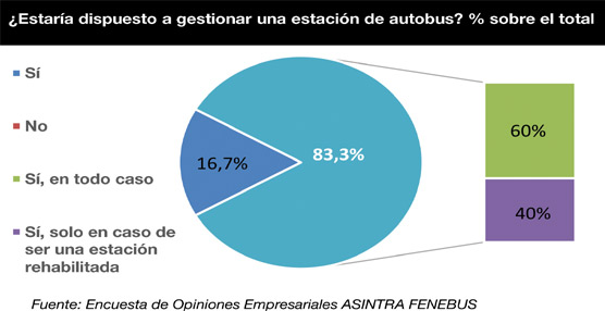 Los viajeros de autobús caen un 8,2% en el primer trimestre de 2014 según el Barómetro del Autobús