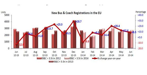 Las matriculaciones de autobuses y autocares en la UE crecen un 8,5% en junio pese al comportamiento de los principales mercados