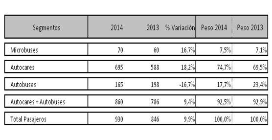 Las matriculaciones de autobuses y autocares duplican en agosto su resultado del año pasado