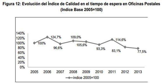 Ocho de cada diez paquetes se entregaron en tres días o menos el año 2013 según el informe de la CNMC