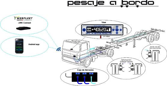 Plastecnic y TomTom Telematics colaboran para lanzar un sistema de control de carga para vehículos de transporte por carretera