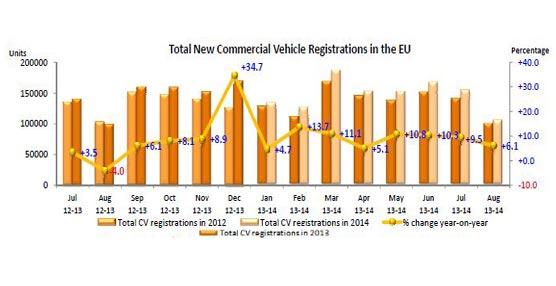 Las matriculaciones europeas de vehículos comerciales crecen un 9,1% en los últimos ocho meses y un 6,1% en agosto