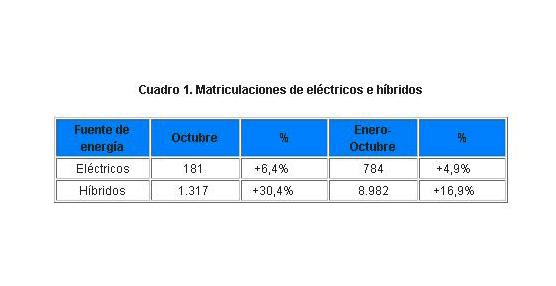 Las ventas de eléctricos crecen un 5% hasta octubre por los planes de ayudas públicas, según Ganvam