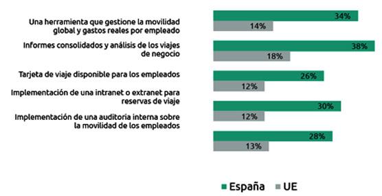El 84% de las empresas de nuestro país apuesta ya por gestionar internamente la movilidad de sus empleados
