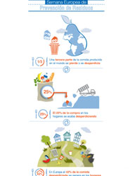 Seur vuelve a sumarse, por sexto año consecutivo, a la semana europea de la prevención de residuos