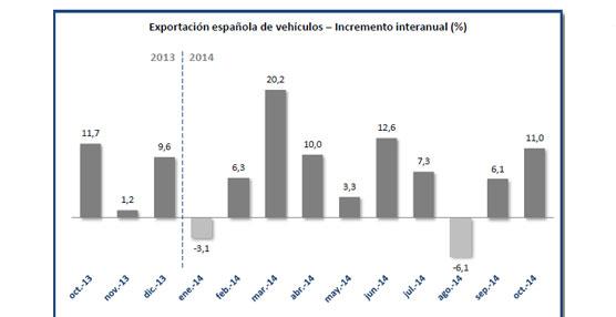 Las exportaciones de vehículos también continúan con la tendencia positiva, en octubre crecen casi un 11%.