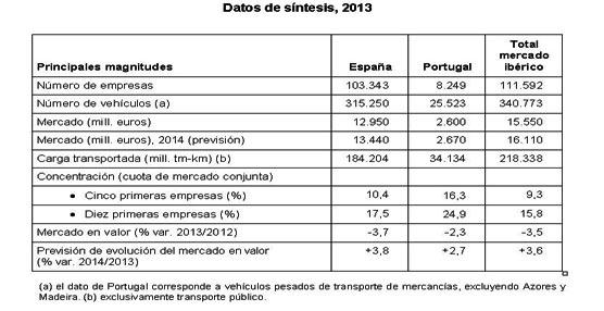 Se estima un crecimiento de la facturación cercano al 4% en 2014 para el Sector en el mercado ibérico