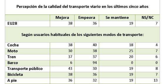 Eurobarómetro: El coche sigue siendo el modo de transporte más utilizado en todos los estados de la UE