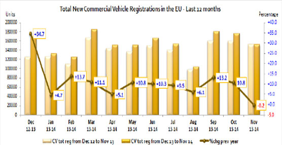 La demanda de vehículos industriales en Europa cae levemente aunque el acumulado alcanza el 9%