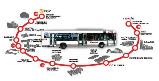 La línea puesta en servicio al reubicar el valenciano hospital de La Fe traslada 920.000 viajeros en 2014