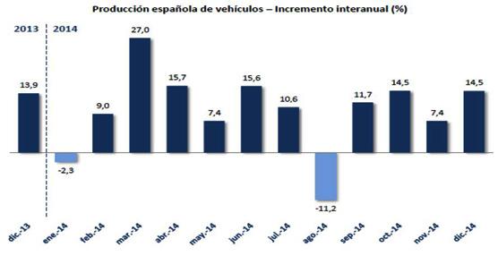 La fabricación de vehículos en 2014 en España registra el mejor dato en cinco años superándose los 2,4 millones