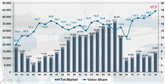 Volvo cerró el ejercicio 2014 alcanzando su mejor cuota de mercado en España, con un 17,7%