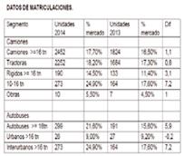 Volvo cerró el ejercicio 2014 alcanzando su mejor cuota de mercado en nuestro país, con un 21,6%