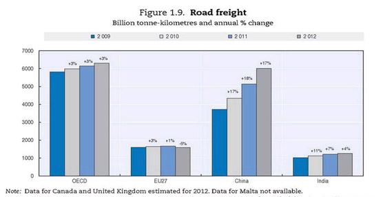 El transporte internacional de mercancías podría cuadruplicar su volumen en 2050, según el ITF Transport Outlook 2015