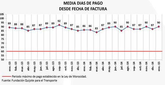 Fenadismer publica los resultados de este enero sobre morosidad ypagos en el transporte por carretera en España