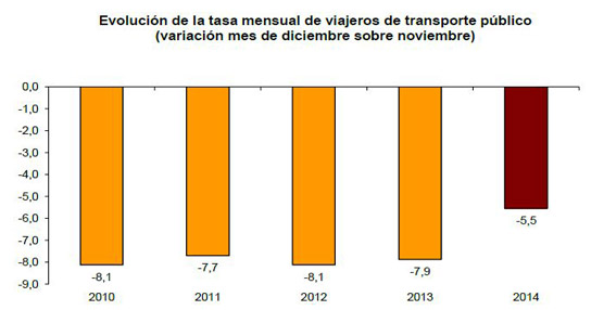 En diciembre crece un 1,3% el número de usuarios del transporte público respecto al mismo mes de 2013