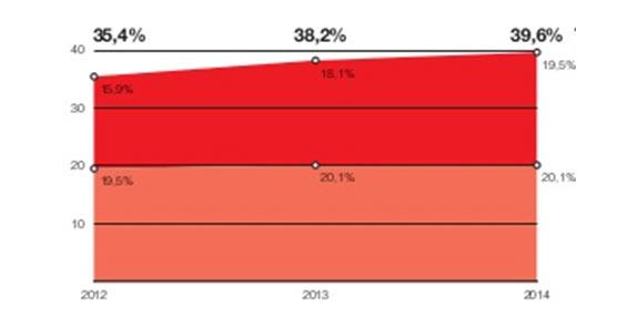 Los títulos sociales en el TMB poseen el peso más elevado en el casp delautobús donde representaron el 39,6% en 2014