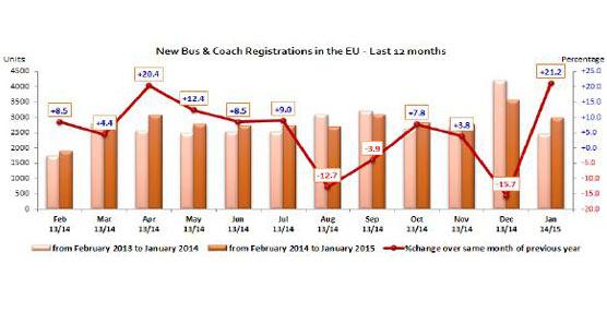 Las matriculaciones de autobuses y autocares en este enero aumentaron un 21,2% respecto a enero de 2014