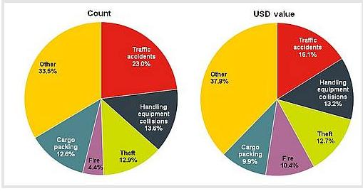 Accidentes de tráfico y colisiones en manipulación de mercancía, causas que más cubren las aseguradoras