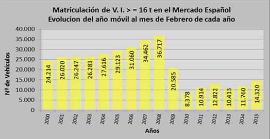 El mercado de vehículos industriales registra en febrero un crecimiento del 18% sobre el mismo mes de 2014