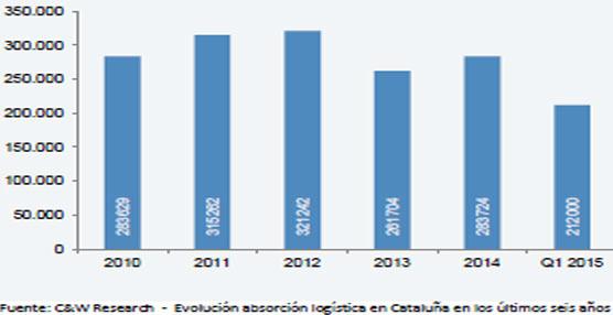 El mercado logístico catalán revela claros signos de recuperación, según un análisis de Cushman & Wakefield