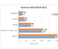 La creación de empresas crece un 18,83% en el sector del transporte, según datos de Infocif-Gedesco