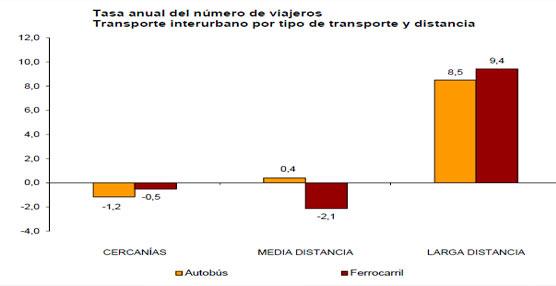 El número de usuarios del transporte público disminuye un 0,2% en marzo respecto al mismo mes del año anterior