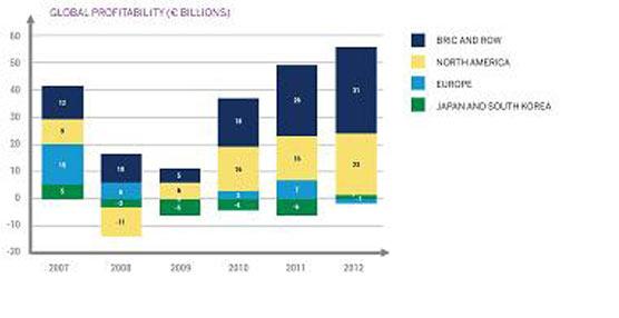Convocatorias de la industria automovilística europea para reequilibrar la política de emisiones de CO2