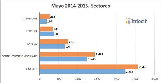 La creación de empresas crece un 42,39% en el sector del transporte, según Infocif-Gedesco