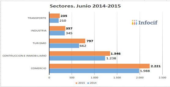 La creación de empresas aumenta un 11,90% en el sector del Transporte, según datos de Infocif-Gedesco
