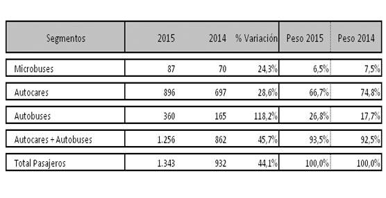 Las matriculaciones de autobuses y autocares descienden en agosto, pero mantienen un acumulado positivo