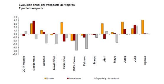 El transporte urbano crece un 4,2% en tasa anual y el transporte interurbano aumenta un 0,2%