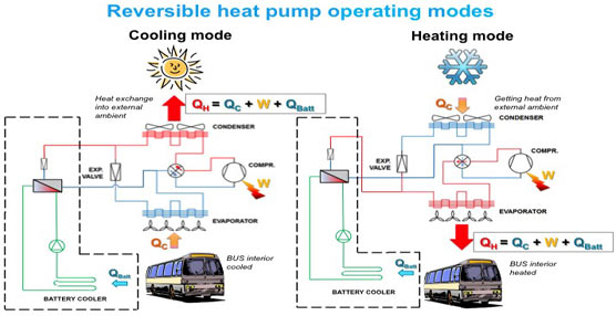 Thermo King presenta una vanguardista tecnología de bomba de calor para los autobuses híbridos y eléctricos