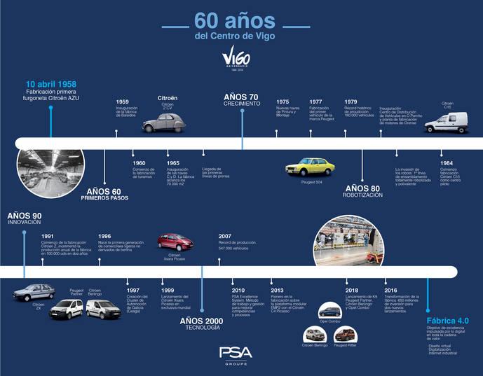 La fábrica de PSA en Vigo cumple ya 60 años